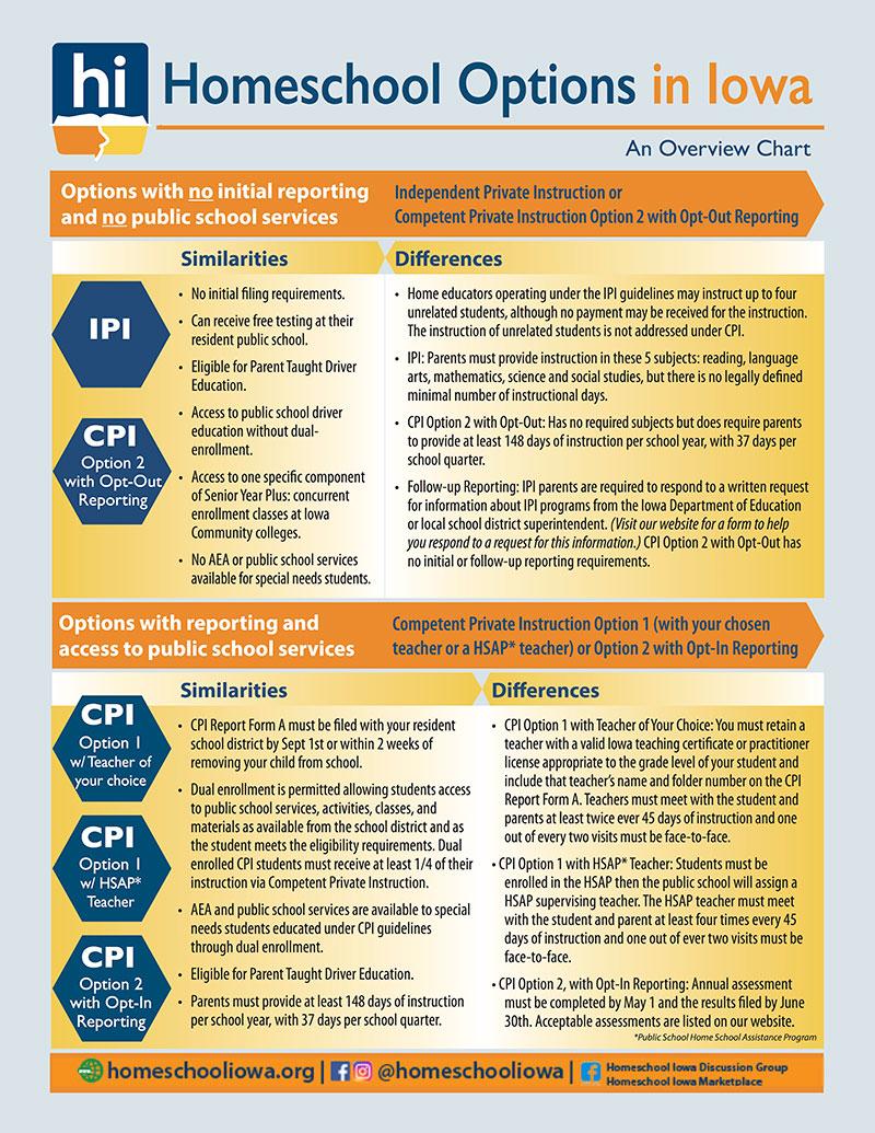 Iowa Homeschool Options Overview Chart - Homeschool Iowa